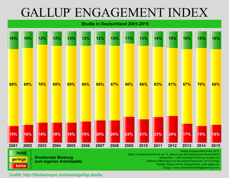 2017-01-28_gallup_engagement-index-2001-2015