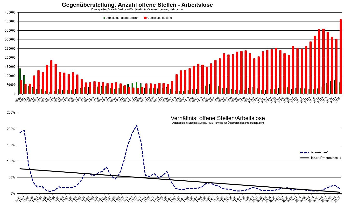 2021-02-28_gegenueberstellung_offene-stellen_arbeitslose_oesterreich-ab-1946