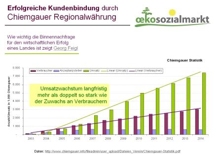 chiemgauer-statistik