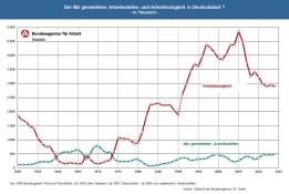 2016-02-09_Bundesagentur-fuer-Arbeit_Arbeitslosigkeit-Arbeitsstellen_1950-2015