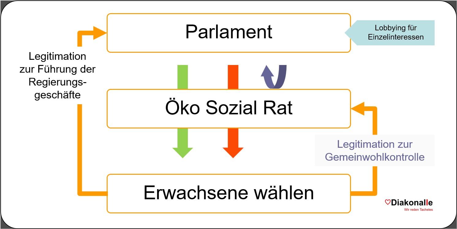 2019-11-17_Oeko-Sozial-Rat_legitimiert-zur-Gemeinwohlkontrolle