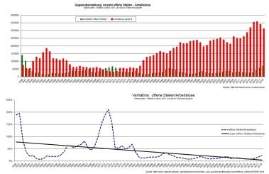 2019-03-21_gegenueberstellung_arbeitslose-offene-stellen_ab-1946_statistik-austria_ams