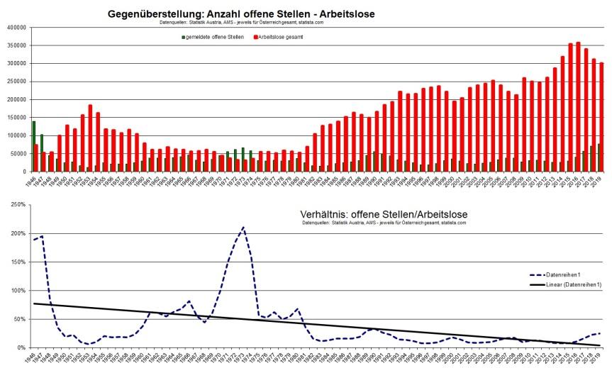 2020-01-09_gegenueberstellung_offene-stellen_arbeitslose_oesterreich-ab-1946