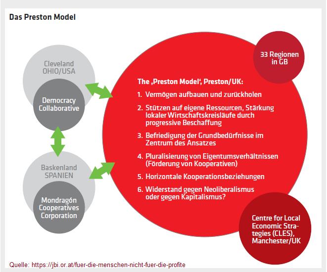 Das Preston Modell: Wohlstand lokal aufbauen