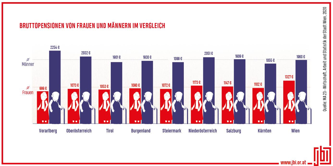 2021-07-13_jbi_bruttopensionen-von-frauen-und-maennern-im-vergleich